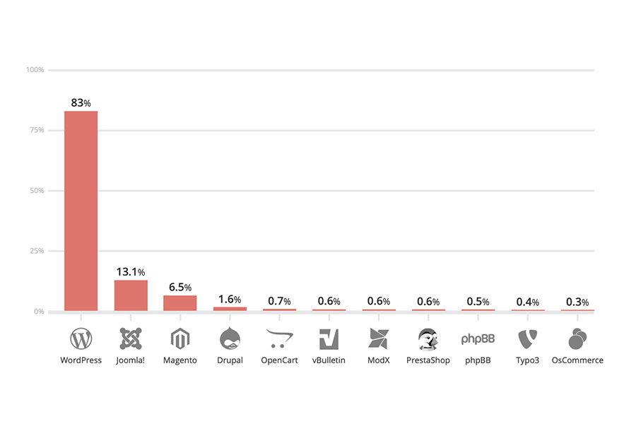 Infected Websites Platform Distribution - 2017